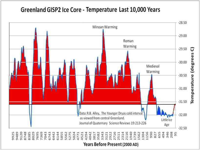 Gisp2 ice core 10 000 years